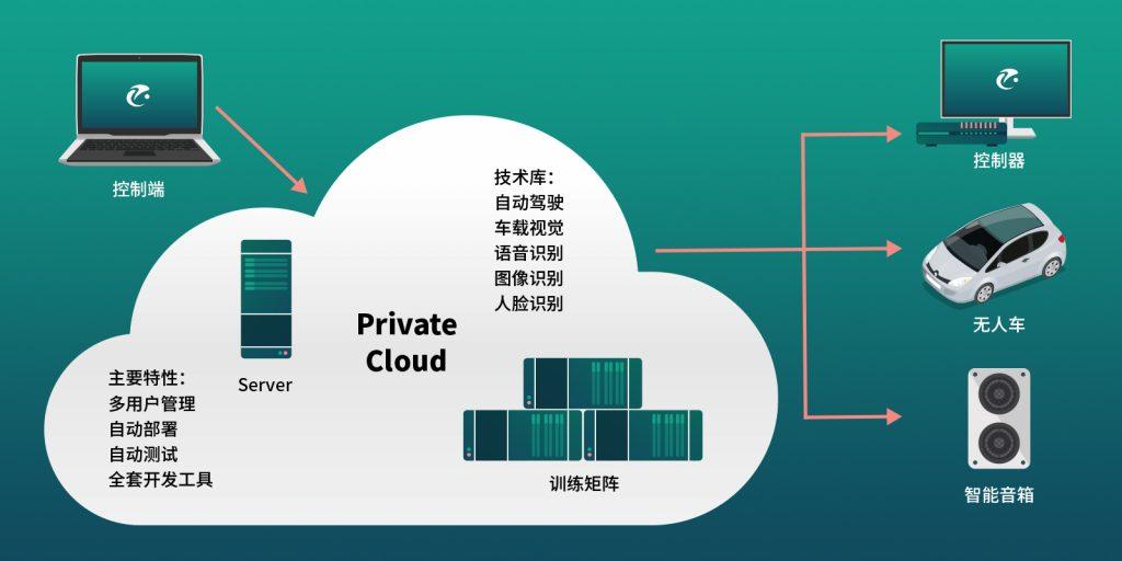 云端开发服务